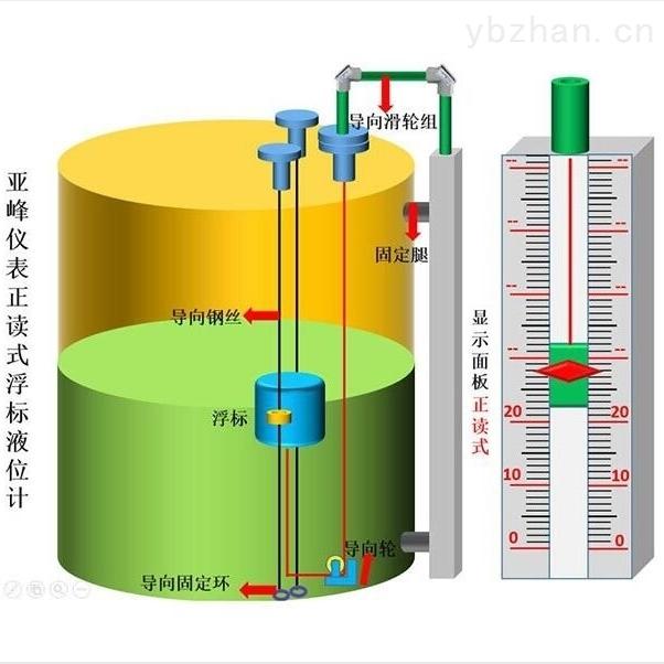 山东 浮标液位计 厂家供应 定制 品质保障