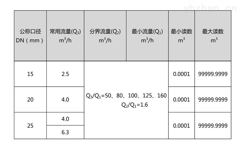 C:\Users\Administrator\Desktop\三川\產品圖片02\2-無線遠傳水表(LORA擴頻)\文字文稿1\文字文稿1(1)\文字文稿1_01.jpg