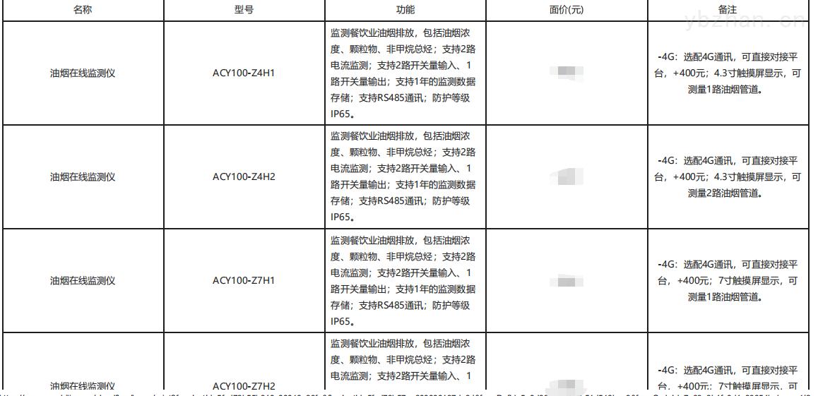 四川遂宁餐饮油烟监测云平台