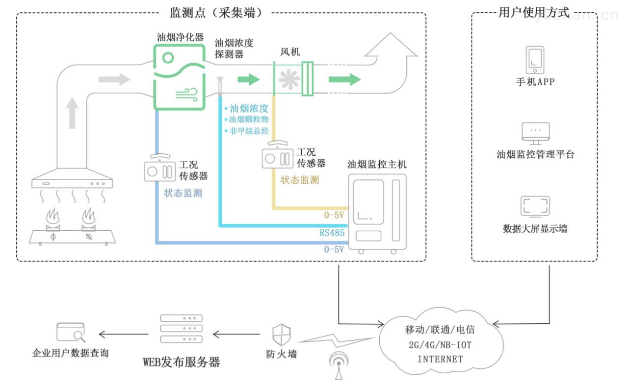 贵州毕节饭馆油烟监测云平台