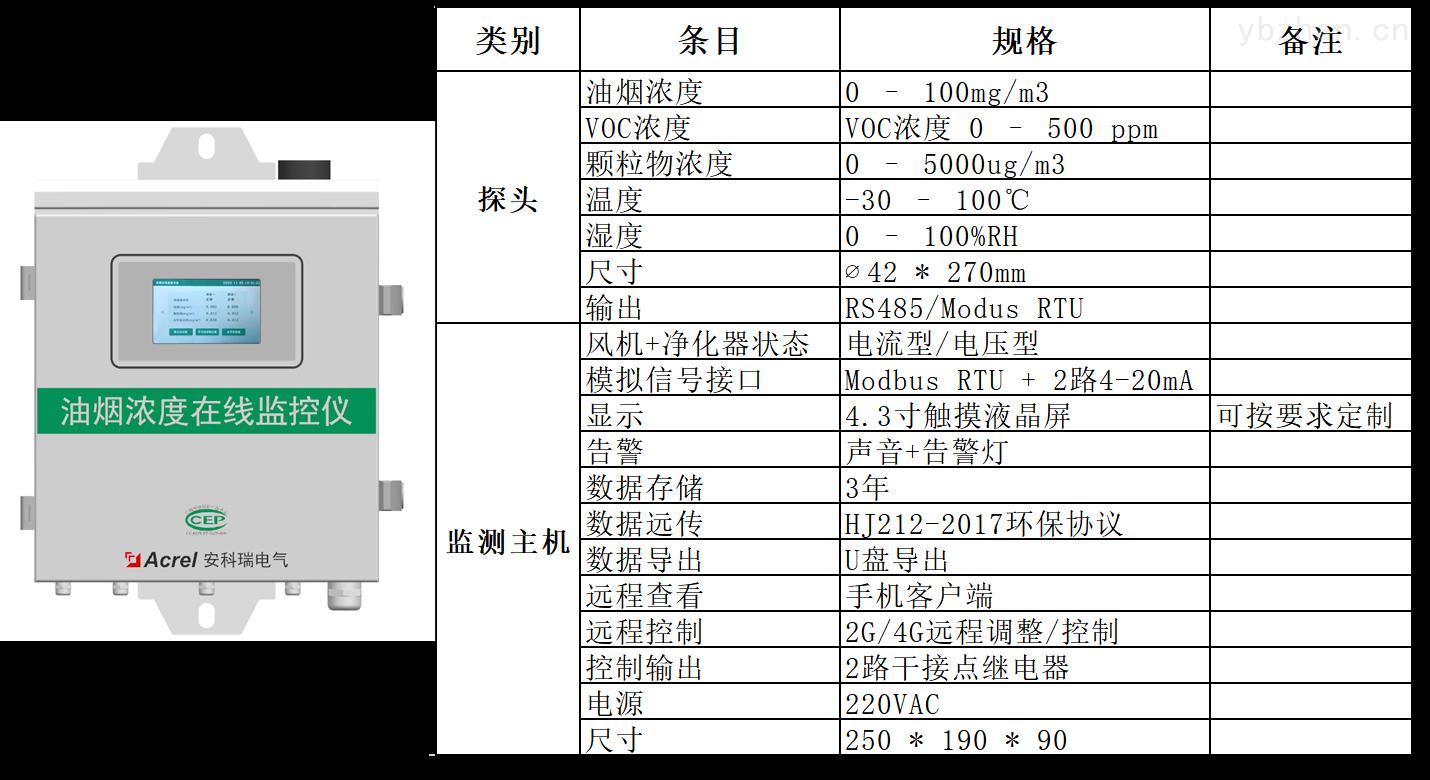 浙江宁波酒店油烟自动监测平台