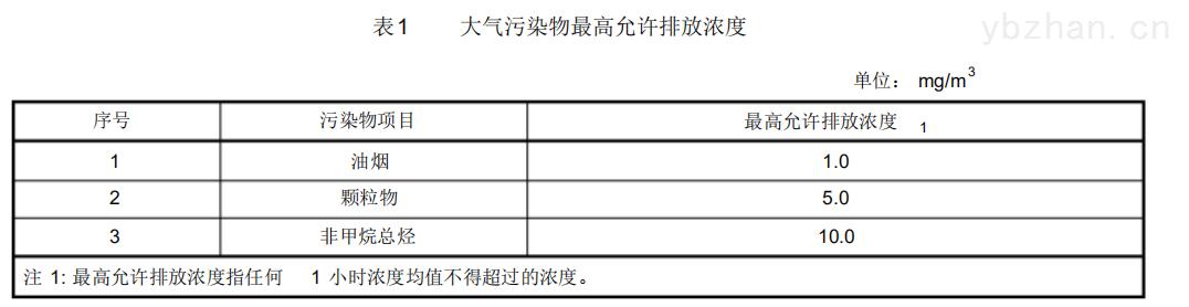云南临沧饮食业油烟监测