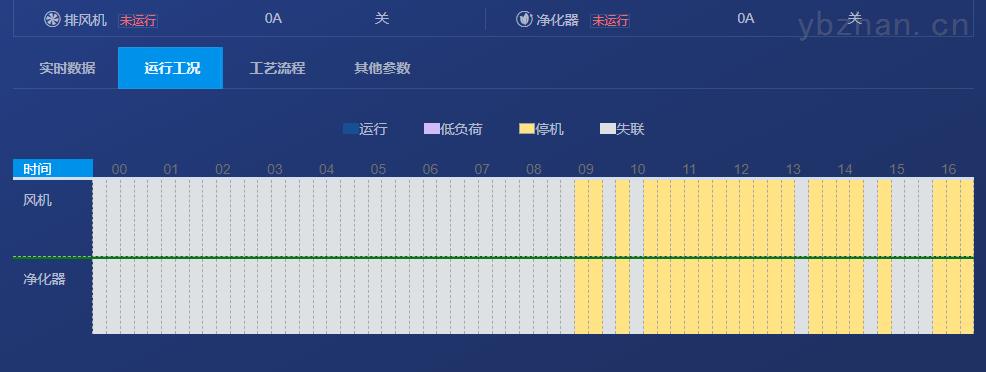 河北唐山餐饮油烟监测云平台