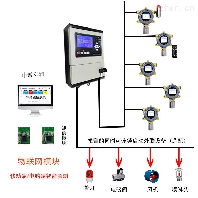 钢厂电厂GDS可燃有毒气体探测报警系统