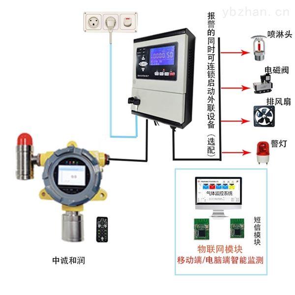 酒厂GDS可燃气体报警系统