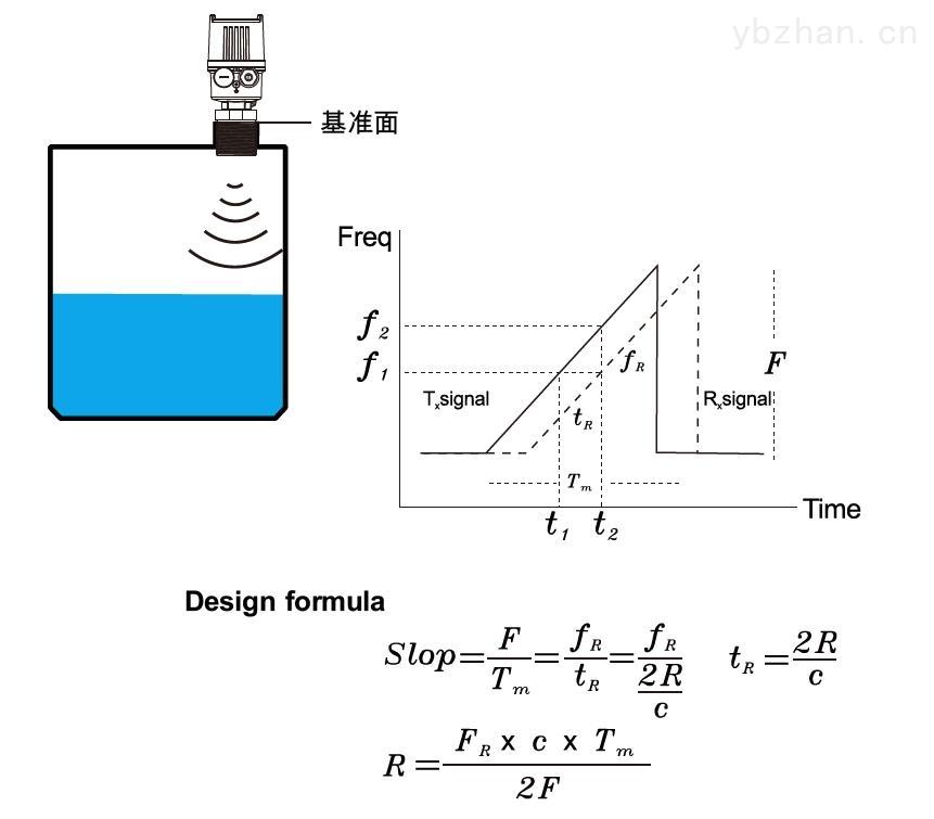 JFR3阵列雷达波液位计简介.jpg