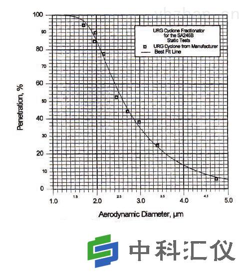 美国URG URG-2000-30EH涂层铝旋风分离器效率曲线.png