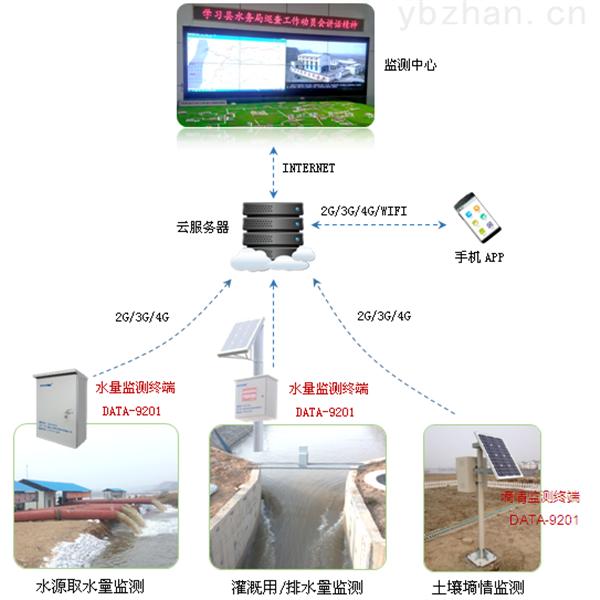农业灌溉用水远程监测系统