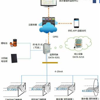 JXD排水站监控系统软件