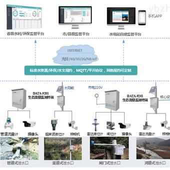 JXD小水电站生态流量监管系统