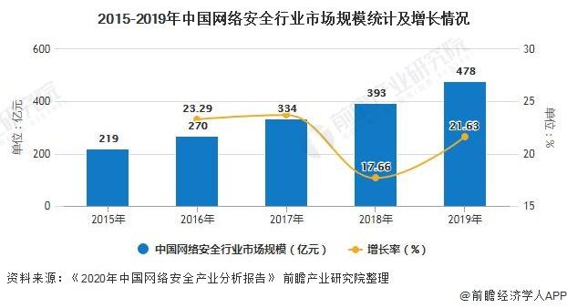 2024年中国网络安全行业市场规模或将突破千亿元