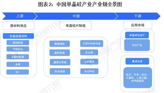 【干貨】單晶硅行業產業鏈全景梳理