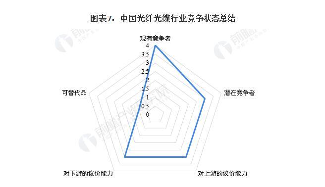 洞察2021:中國光纖光纜行業競爭格局