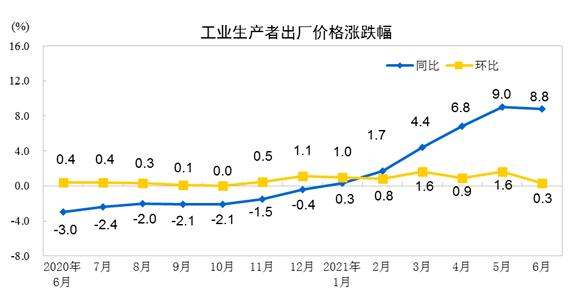 2021年6月份工業生產者出廠價格同比上漲8.8%