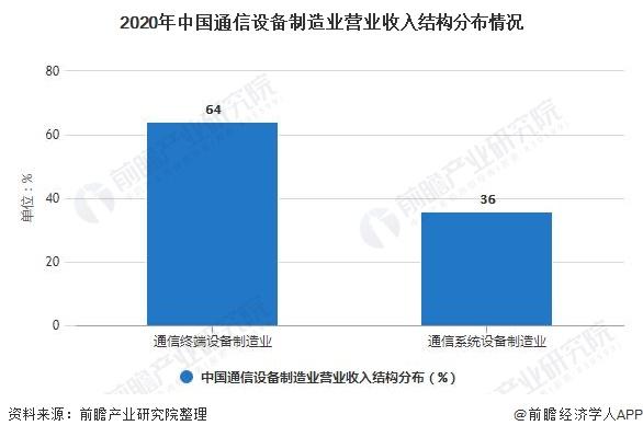 2021年中國通信設備制造業市場規模及發展前景分析