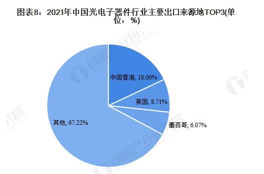 2021年中國光電子器件行業進出口現狀 貿易順差呈現上升趨勢