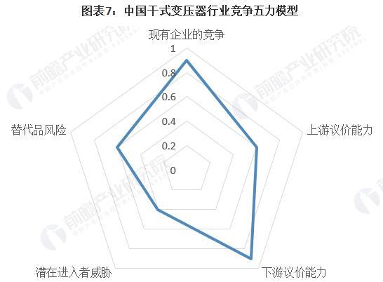 洞察2021:中國干式變壓器行業競爭格局