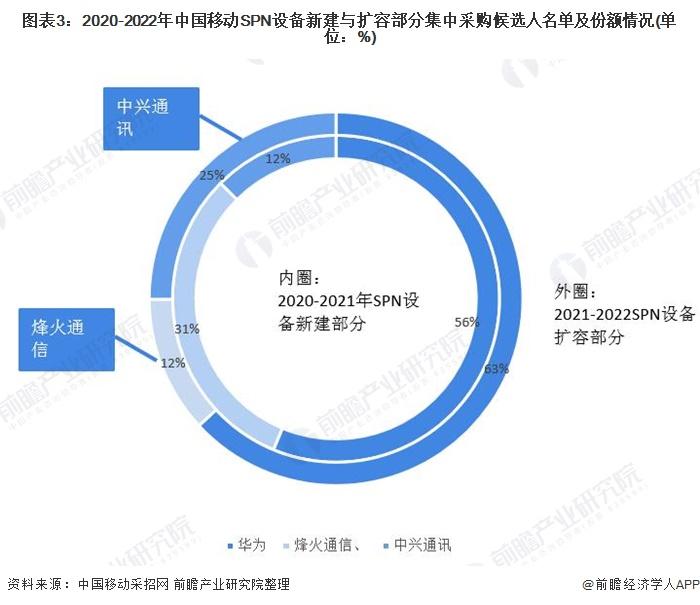 2021年中國5G產業企業競爭格局及發展前景分析