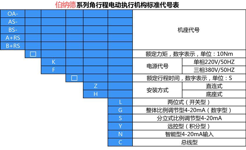 伯纳德电动执行器选型列表