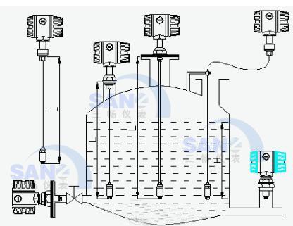 投入式液位变送器在容器中的安装示意图(杆式和缆式)