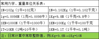 可调节式微型测力计