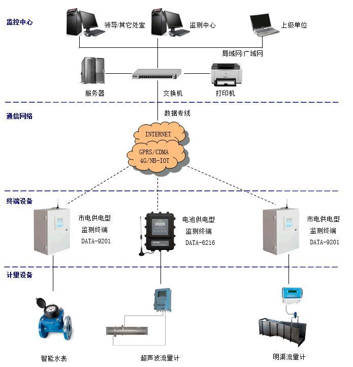 src=http___www.data86.com_wp-content_uploads_2016_02_qushuijiliangtuopu.gif&refer=http___www.data86.jpg