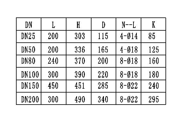 流量的外形尺寸(表2)